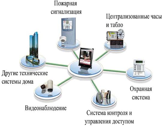 Картинки по запросу современные системы безопасности