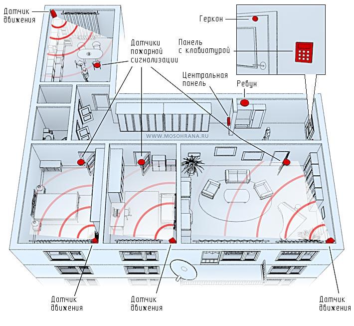 Установка охранной и пожарной сигнализации своими руками